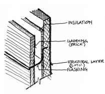 masonry wall section